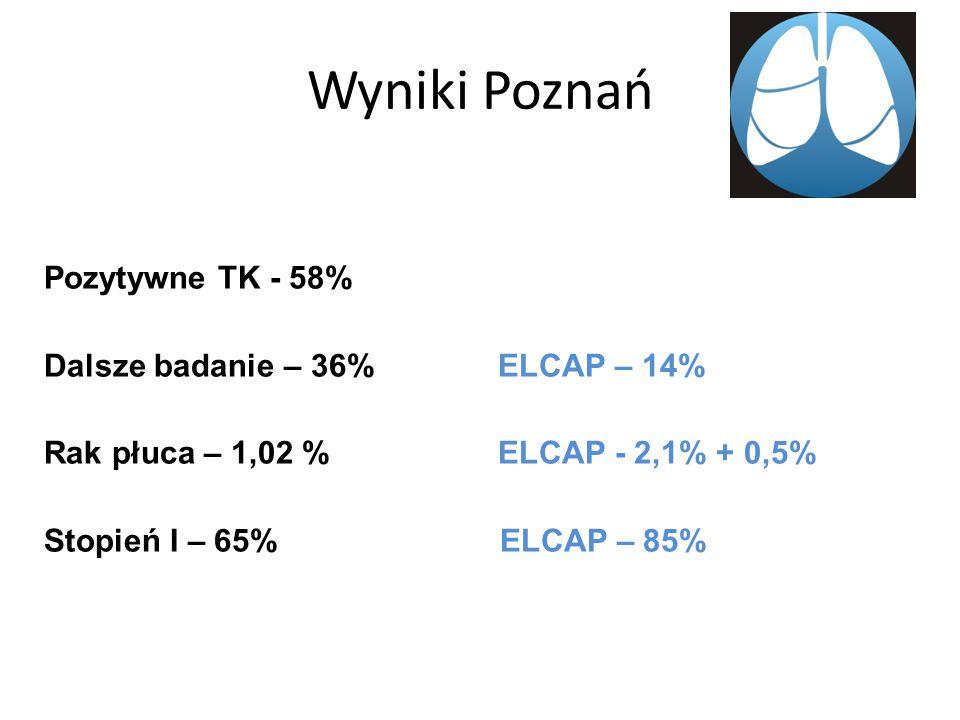 Wyniki Poznań Pozytywne TK - 58% Dalsze badanie – 36% ELCAP – 14% Rak płuca – 1,02 % ELCAP - 2,1% + 0,5% Stopień I – 65% ELCAP – 85%