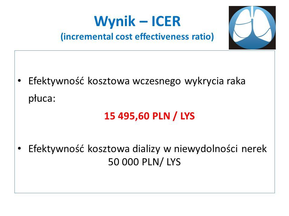 Wynik – ICER (incremental cost effectiveness ratio) Efektywność kosztowa wczesnego wykrycia raka płuca: 15 495,60 PLN / LYS Efektywność kosztowa dializy w niewydolności nerek 50 000 PLN/ LYS