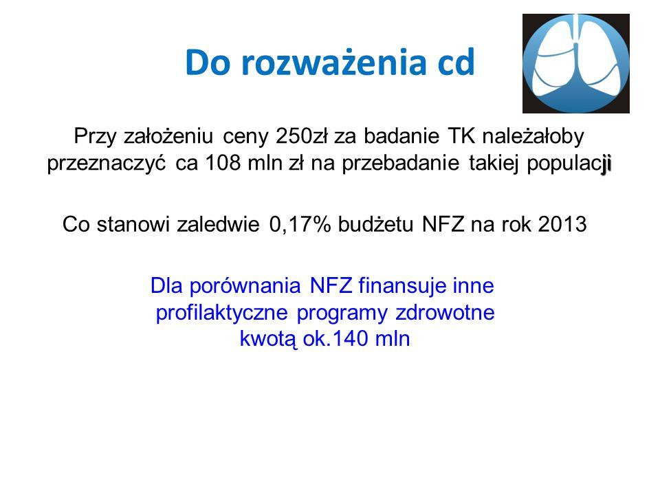 Do rozważenia cd Przy założeniu ceny 250zł za badanie TK należałoby ji przeznaczyć ca 108 mln zł na przebadanie takiej populacji Co stanowi zaledwie 0,17% budżetu NFZ na rok 2013 Dla porównania NFZ finansuje inne profilaktyczne programy zdrowotne kwotą ok.140 mln