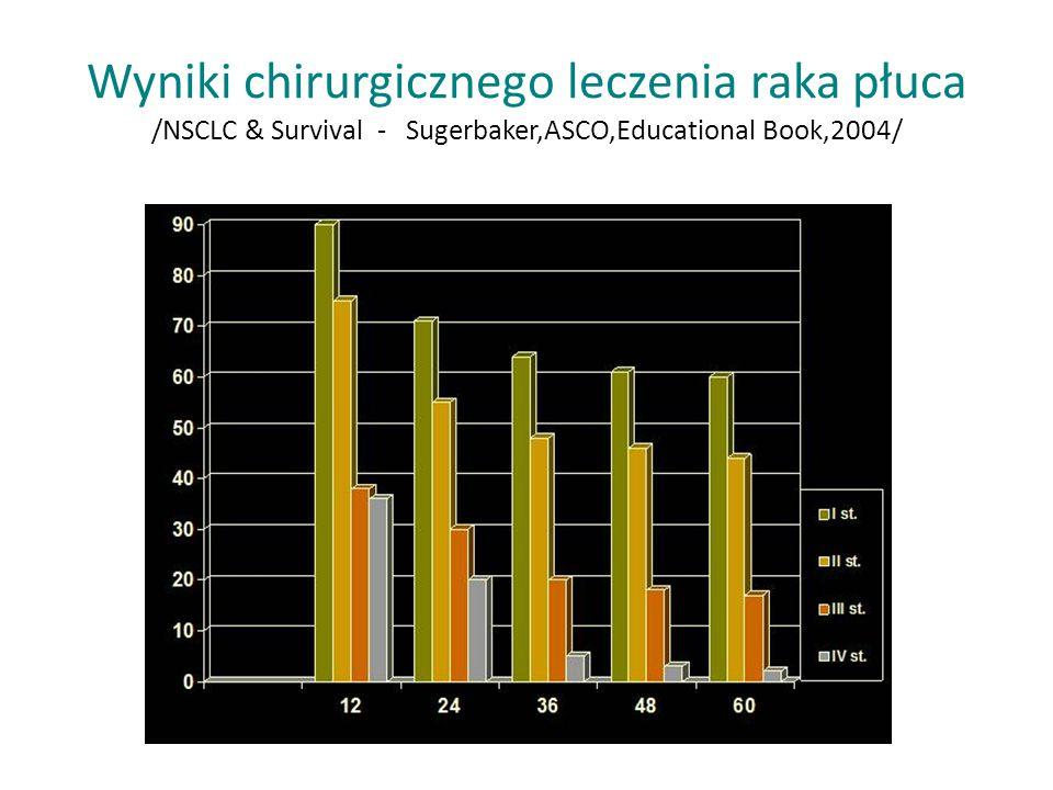 Wyniki chirurgicznego leczenia raka płuca /NSCLC & Survival - Sugerbaker,ASCO,Educational Book,2004/