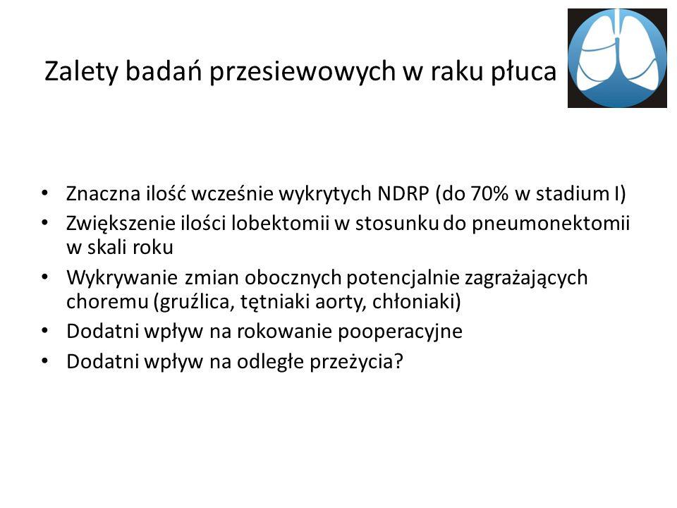 Wyniki Szczecin Pozytywne TK - 43% Dalsze badanie – 32% ELCAP – 14% Rak płuca – 0.86 % ELCAP – 2.1% + 0.5% Stopień I – 69% ELCAP – 85%