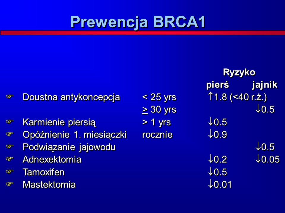 Prewencja BRCA1 Ryzyko pierś jajnik Ryzyko pierś jajnik  Doustna antykoncepcja 30 yrs  0.5  Karmienie piersią > 1 yrs  0.5  Opóźnienie 1. miesiąc