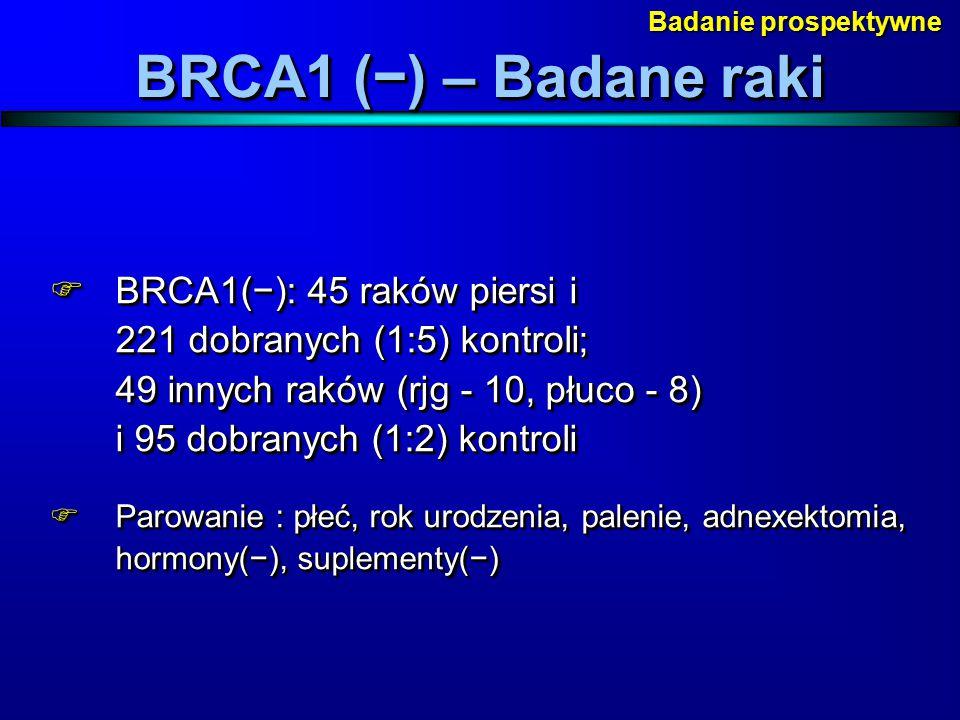  BRCA1(−): 45 raków piersi i 221 dobranych (1:5) kontroli; 49 innych raków (rjg - 10, płuco - 8) i 95 dobranych (1:2) kontroli  Parowanie : płeć, ro