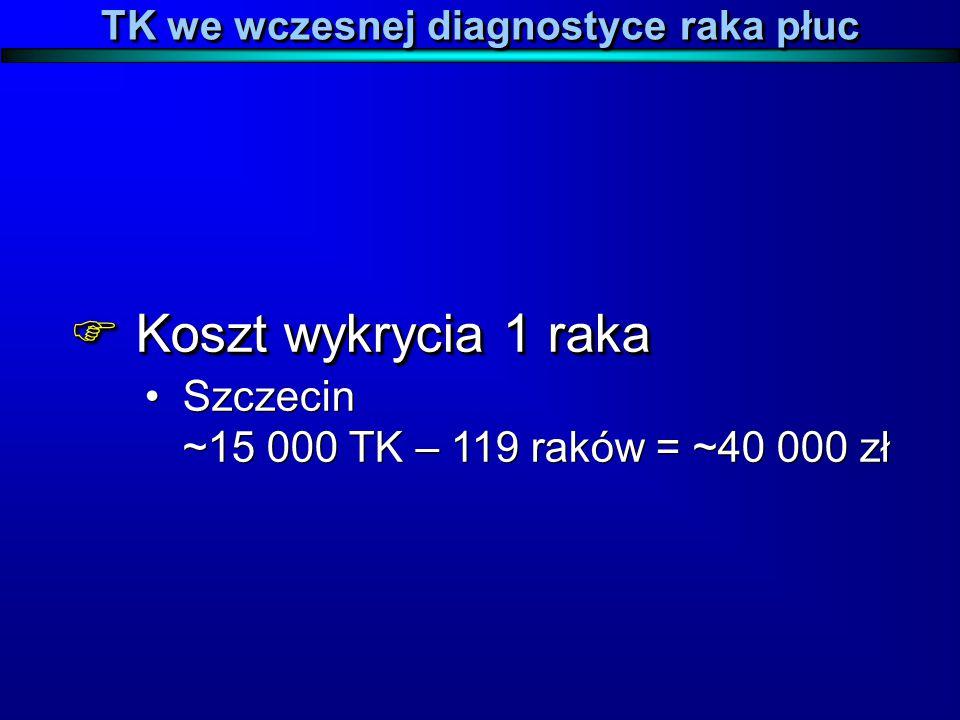 TK we wczesnej diagnostyce raka płuc  Koszt wykrycia 1 raka Szczecin ~15 000 TK – 119 raków = ~40 000 zł  Koszt wykrycia 1 raka Szczecin ~15 000 TK