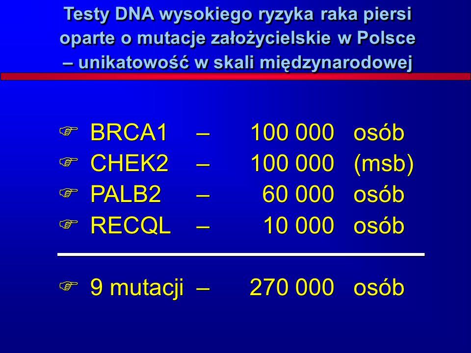  BRCA1– 100 000osób  CHEK2– 100 000(msb)  PALB2– 60 000osób  RECQL– 10 000osób  9 mutacji – 270 000osób  BRCA1– 100 000osób  CHEK2– 100 000(msb
