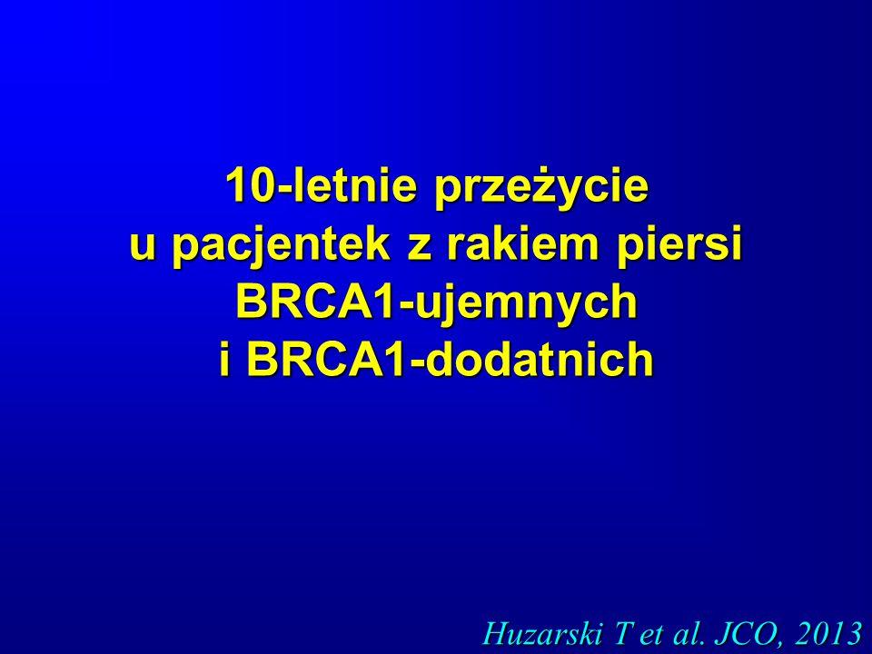 10-letnie przeżycie u pacjentek z rakiem piersi BRCA1-ujemnych i BRCA1-dodatnich Huzarski T et al. JCO, 2013