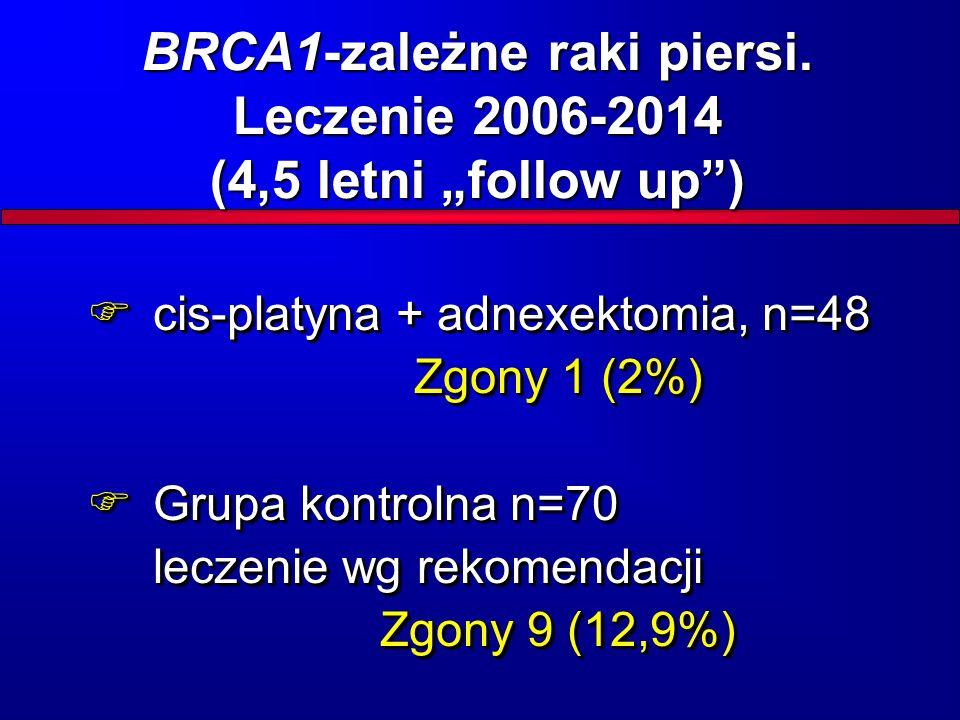  cis-platyna + adnexektomia, n=48 Zgony 1 (2%)  Grupa kontrolna n=70 leczenie wg rekomendacji Zgony 9 (12,9%)  cis-platyna + adnexektomia, n=48 Zgo