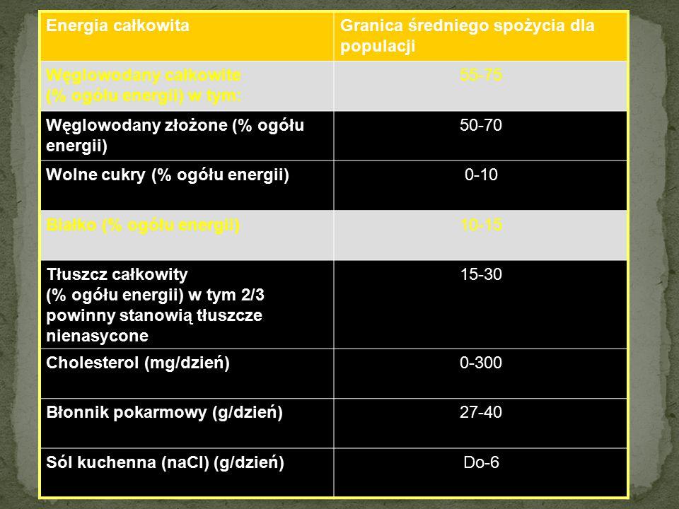 Energia całkowitaGranica średniego spożycia dla populacji Węglowodany całkowite (% ogółu energii) w tym: 55-75 Węglowodany złożone (% ogółu energii) 50-70 Wolne cukry (% ogółu energii)0-10 Białko (% ogółu energii)10-15 Tłuszcz całkowity (% ogółu energii) w tym 2/3 powinny stanowią tłuszcze nienasycone 15-30 Cholesterol (mg/dzień)0-300 Błonnik pokarmowy (g/dzień)27-40 Sól kuchenna (naCl) (g/dzień)Do-6