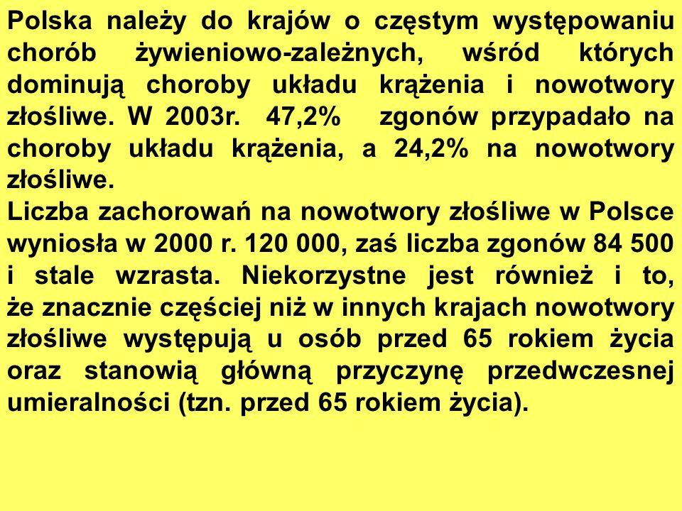 Polska należy do krajów o częstym występowaniu chorób żywieniowo-zależnych, wśród których dominują choroby układu krążenia i nowotwory złośliwe.