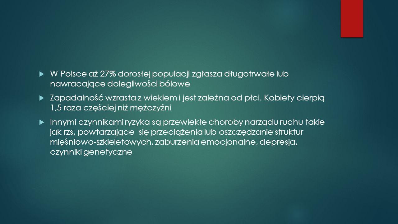  W Polsce aż 27% dorosłej populacji zgłasza długotrwałe lub nawracające dolegliwości bólowe  Zapadalność wzrasta z wiekiem i jest zależna od płci. K