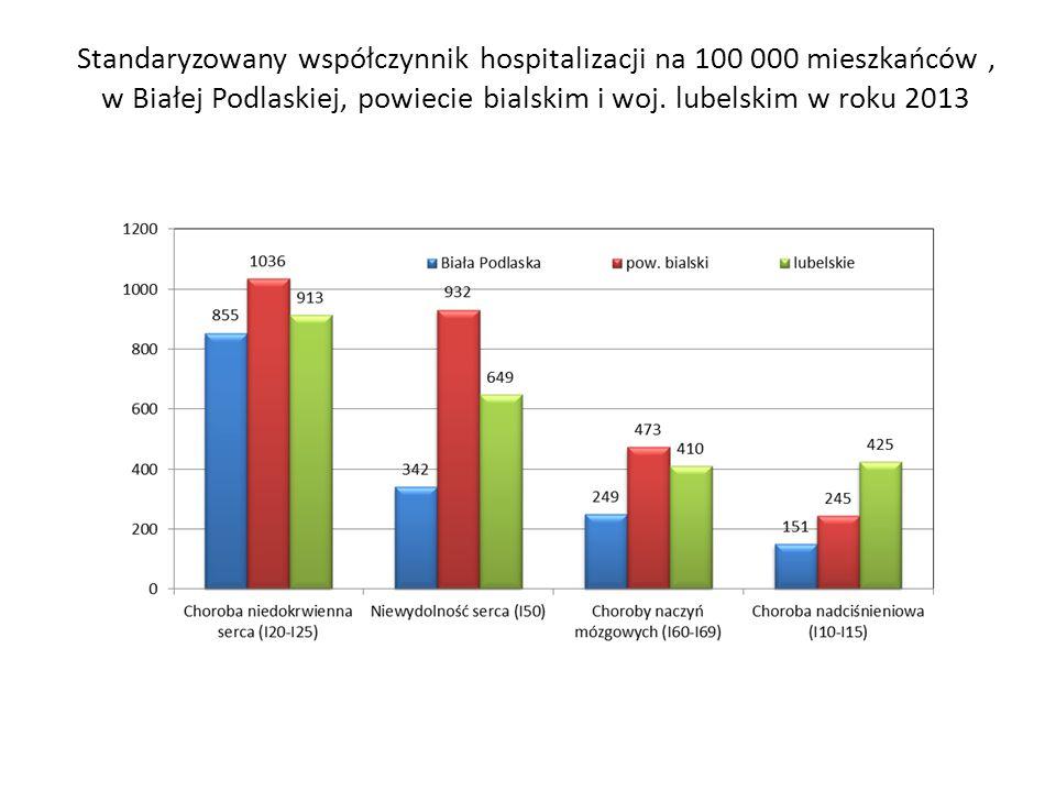 Standaryzowany współczynnik hospitalizacji na 100 000 mieszkańców, w Białej Podlaskiej, powiecie bialskim i woj. lubelskim w roku 2013