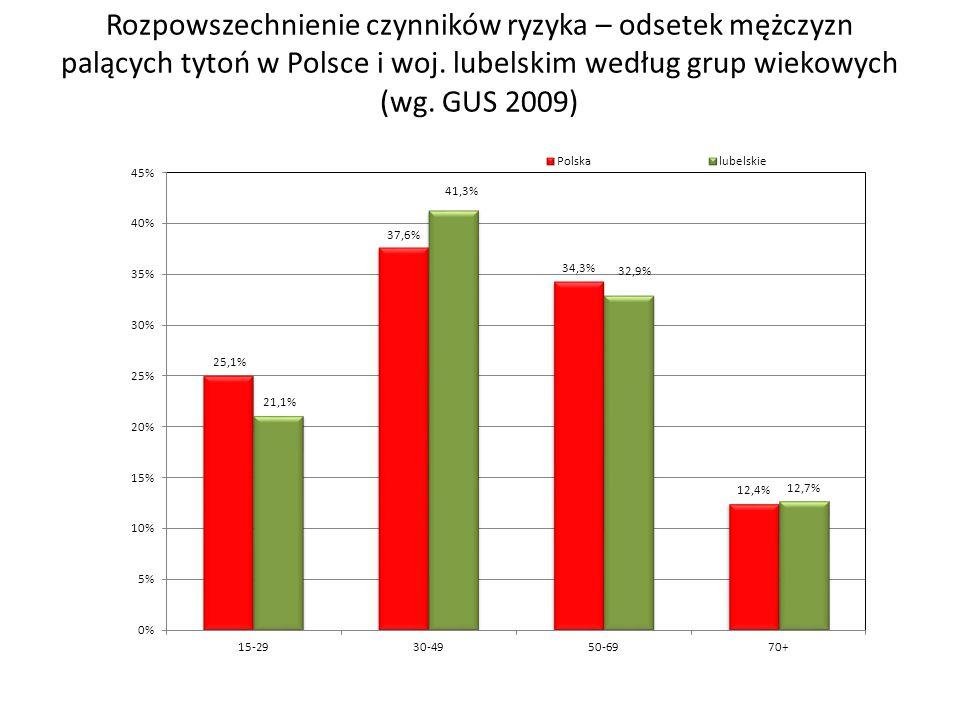 Rozpowszechnienie czynników ryzyka – odsetek mężczyzn palących tytoń w Polsce i woj. lubelskim według grup wiekowych (wg. GUS 2009)