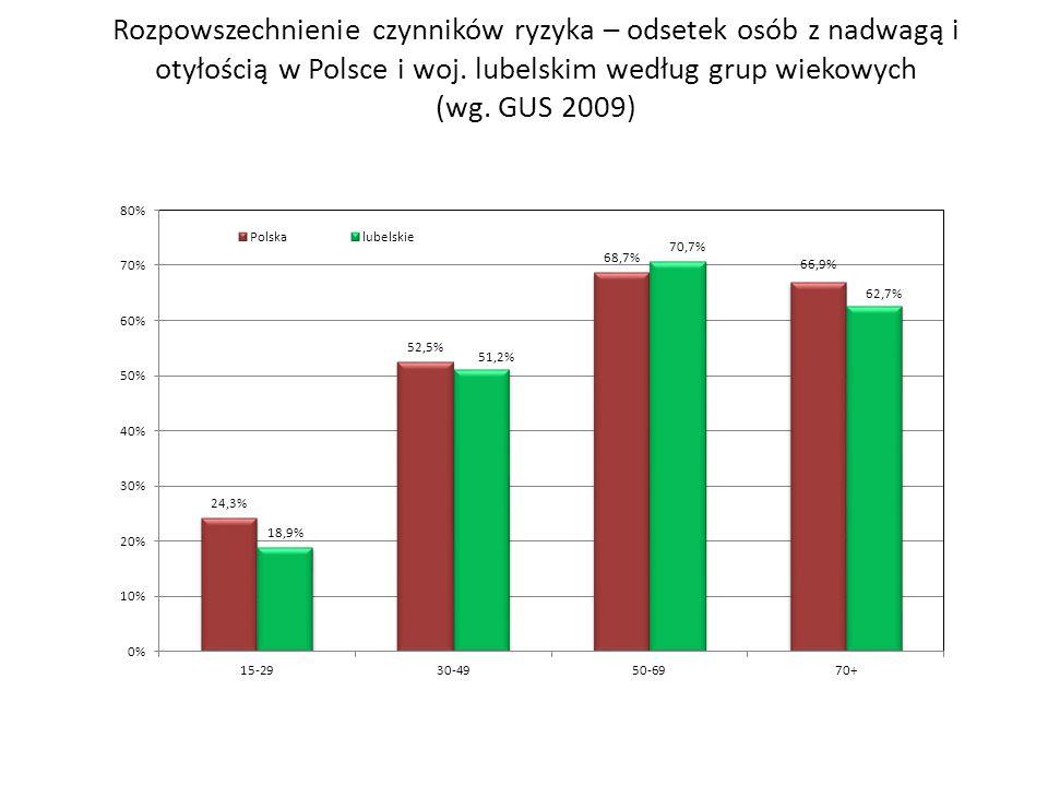 Rozpowszechnienie czynników ryzyka – odsetek osób z nadwagą i otyłością w Polsce i woj. lubelskim według grup wiekowych (wg. GUS 2009)