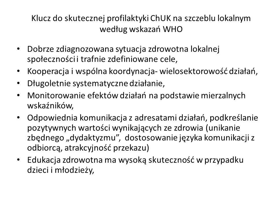 Klucz do skutecznej profilaktyki ChUK na szczeblu lokalnym według wskazań WHO Dobrze zdiagnozowana sytuacja zdrowotna lokalnej społeczności i trafnie