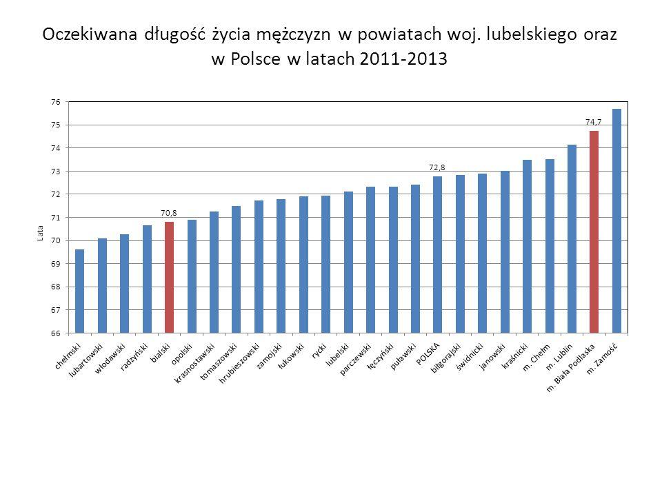 Oczekiwana długość życia mężczyzn w powiatach woj. lubelskiego oraz w Polsce w latach 2011-2013