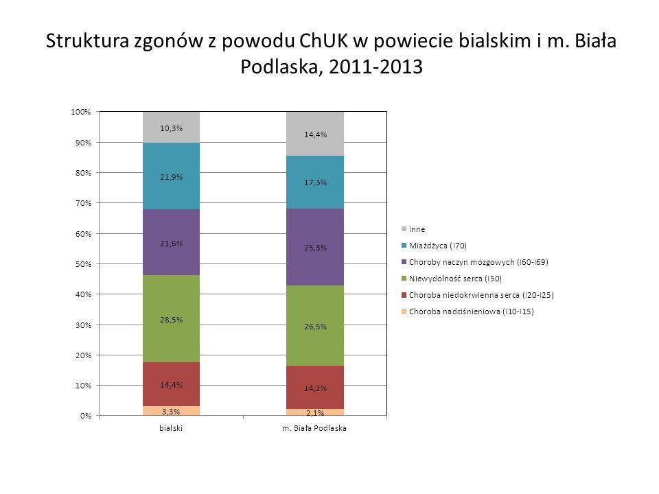 Struktura zgonów z powodu ChUK w powiecie bialskim i m. Biała Podlaska, 2011-2013