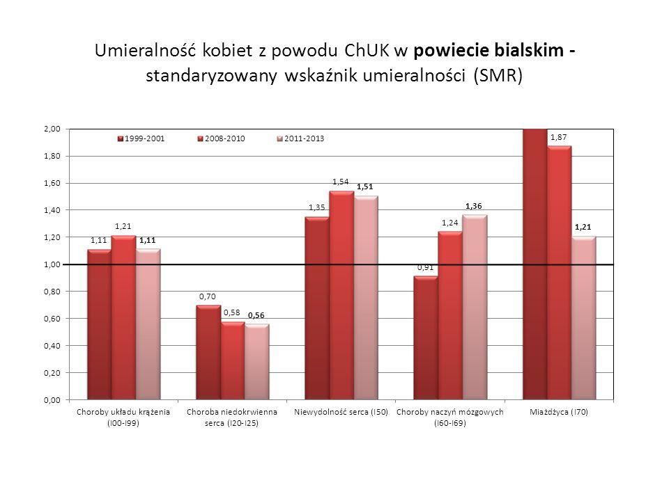 Umieralność kobiet z powodu ChUK w powiecie bialskim - standaryzowany wskaźnik umieralności (SMR)