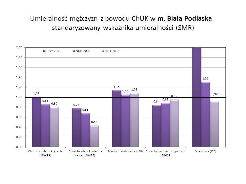 Umieralność mężczyzn z powodu ChUK w m. Biała Podlaska - standaryzowany wskaźnika umieralności (SMR)