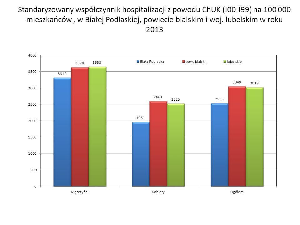 Standaryzowany współczynnik hospitalizacji z powodu ChUK (I00-I99) na 100 000 mieszkańców, w Białej Podlaskiej, powiecie bialskim i woj. lubelskim w r