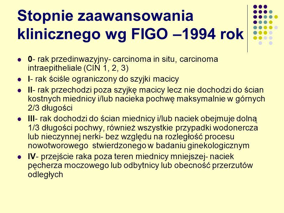 Stopnie zaawansowania klinicznego wg FIGO –1994 rok 0- rak przedinwazyjny- carcinoma in situ, carcinoma intraepitheliale (CIN 1, 2, 3) I- rak ściśle ograniczony do szyjki macicy II- rak przechodzi poza szyjkę macicy lecz nie dochodzi do ścian kostnych miednicy i/lub nacieka pochwę maksymalnie w górnych 2/3 długości III- rak dochodzi do ścian miednicy i/lub naciek obejmuje dolną 1/3 długości pochwy, również wszystkie przypadki wodonercza lub nieczynnej nerki- bez względu na rozległość procesu nowotworowego stwierdzonego w badaniu ginekologicznym IV- przejście raka poza teren miednicy mniejszej- naciek pęcherza moczowego lub odbytnicy lub obecność przerzutów odległych