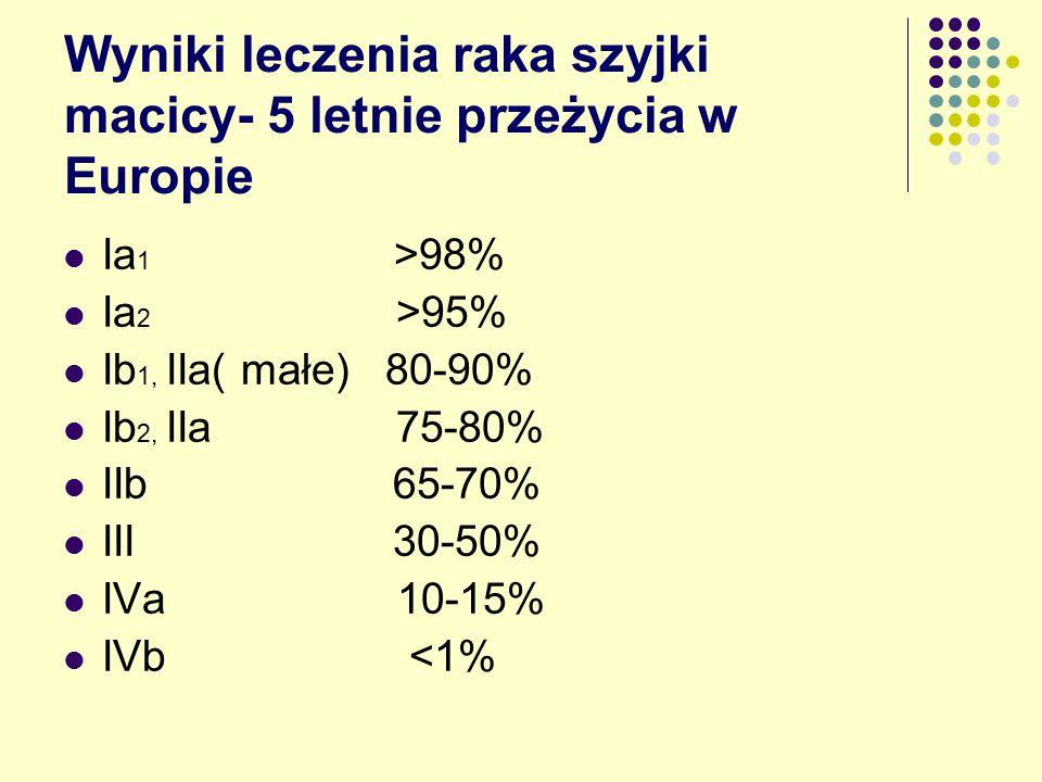 Wyniki leczenia raka szyjki macicy- 5 letnie przeżycia w Europie Ia 1 >98% Ia 2 >95% Ib 1, IIa( małe) 80-90% Ib 2, IIa 75-80% IIb 65-70% III 30-50% IVa 10-15% IVb <1%