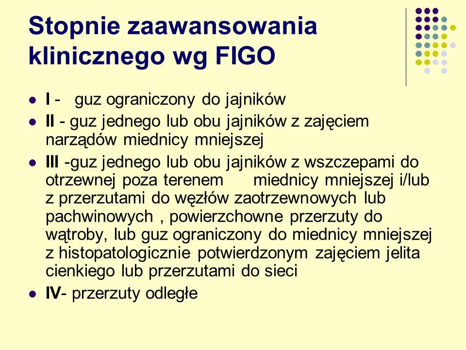 Stopnie zaawansowania klinicznego wg FIGO I - guz ograniczony do jajników II - guz jednego lub obu jajników z zajęciem narządów miednicy mniejszej III -guz jednego lub obu jajników z wszczepami do otrzewnej poza terenem miednicy mniejszej i/lub z przerzutami do węzłów zaotrzewnowych lub pachwinowych, powierzchowne przerzuty do wątroby, lub guz ograniczony do miednicy mniejszej z histopatologicznie potwierdzonym zajęciem jelita cienkiego lub przerzutami do sieci IV- przerzuty odległe