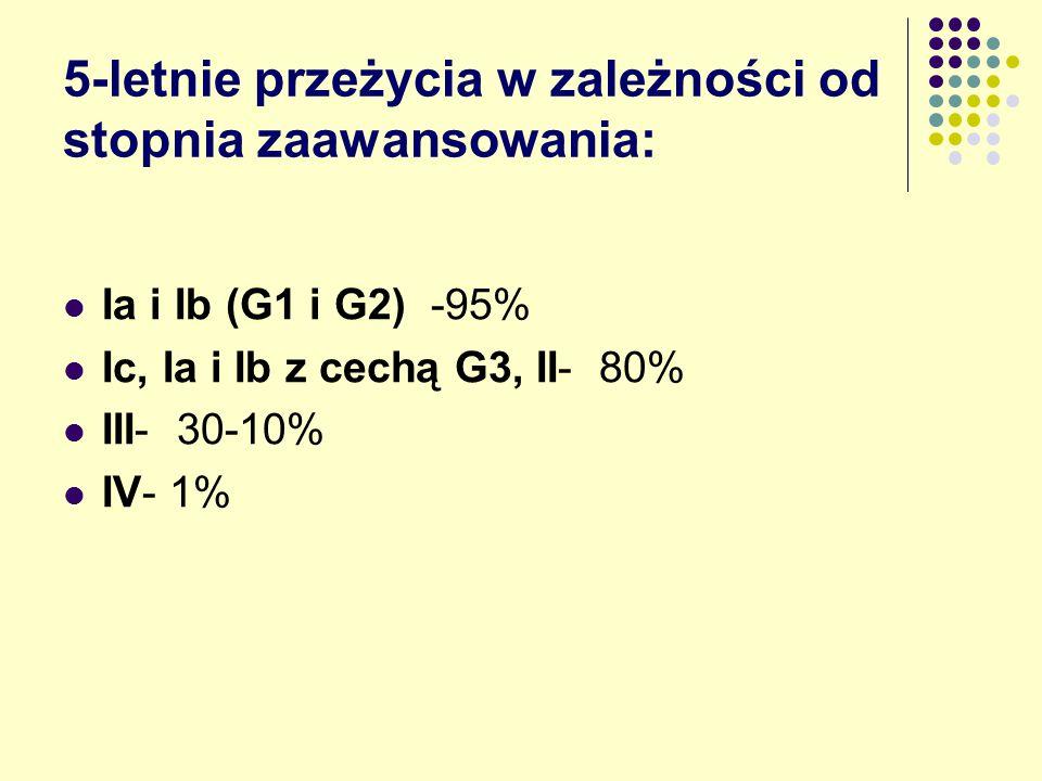 5-letnie przeżycia w zależności od stopnia zaawansowania: Ia i Ib (G1 i G2) -95% Ic, Ia i Ib z cechą G3, II- 80% III- 30-10% IV- 1%