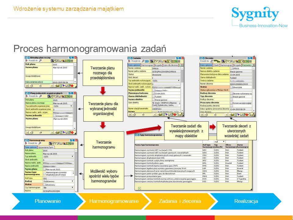Wdrożenie systemu zarządzania majątkiem Proces harmonogramowania zadań PlanowanieHarmonogramowanieZadania i zleceniaRealizacja