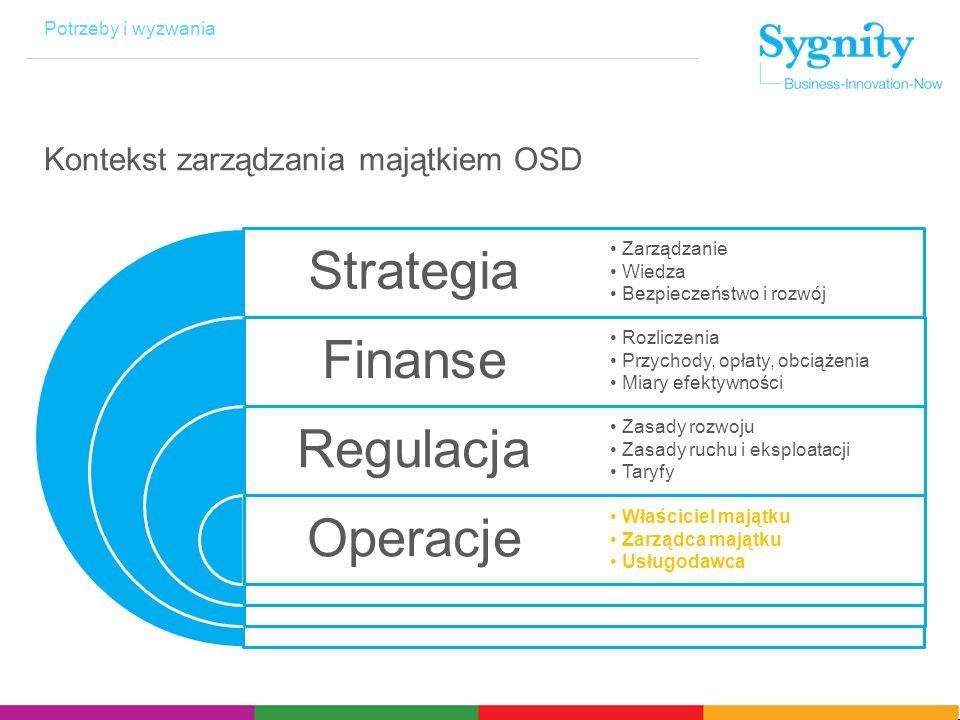 Potrzeby i wyzwania Kontekst zarządzania majątkiem OSD Strategia Finanse Regulacja Operacje Zarządzanie Wiedza Bezpieczeństwo i rozwój Rozliczenia Przychody, opłaty, obciążenia Miary efektywności Zasady rozwoju Zasady ruchu i eksploatacji Taryfy Właściciel majątku Zarządca majątku Usługodawca