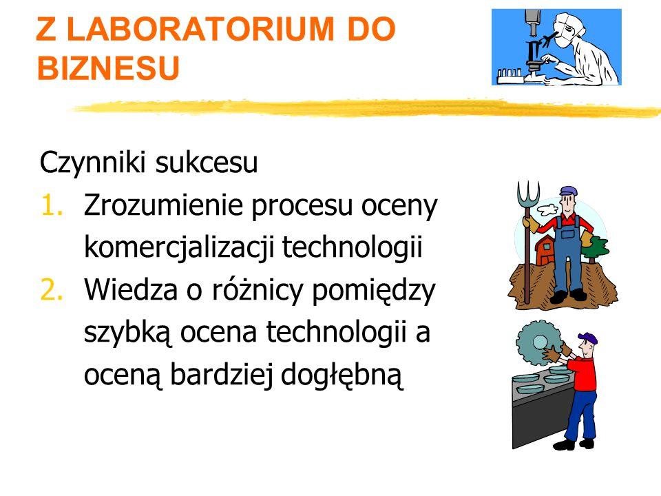CZYNNIKI SUKCESU Zrozumieć kiedy procesy oceny technologii są stosowane Jak procesy oceny technologii mogą być wykorzystane dla określenia potencjału komercjalizacyjnego partnerów Jak procesy oceny technologii moga być użyte do skupienia uwagi na dodatkowych B + R
