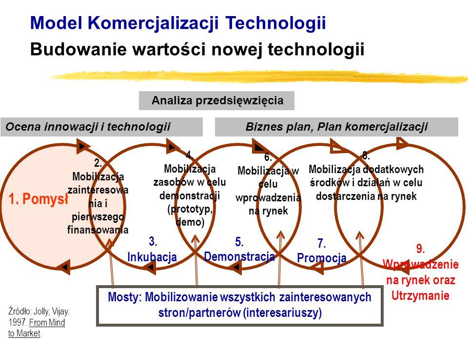5. Demonstracja 3. Inkubacja 7. Promocja 9. Wprowadzenie na rynek oraz Utrzymanie 2. Mobilizacja zainteresowa nia i pierwszego finansowania 4. Mobiliz