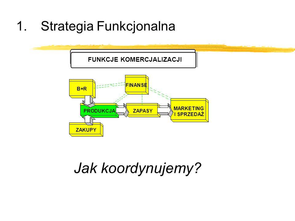 1.Strategia Funkcjonalna Jak koordynujemy? B+R PRODUKCJA MARKETING I SPRZEDAŻ ZAKUPY ZAPASY FINANSE FUNKCJE KOMERCJALIZACJI