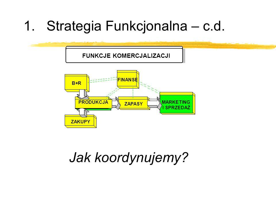 1.Strategia Funkcjonalna – c.d. Jak koordynujemy? B+R PRODUKCJA MARKETING I SPRZEDAŻ ZAKUPY ZAPASY FINANSE FUNKCJE KOMERCJALIZACJI PRODUKCJA