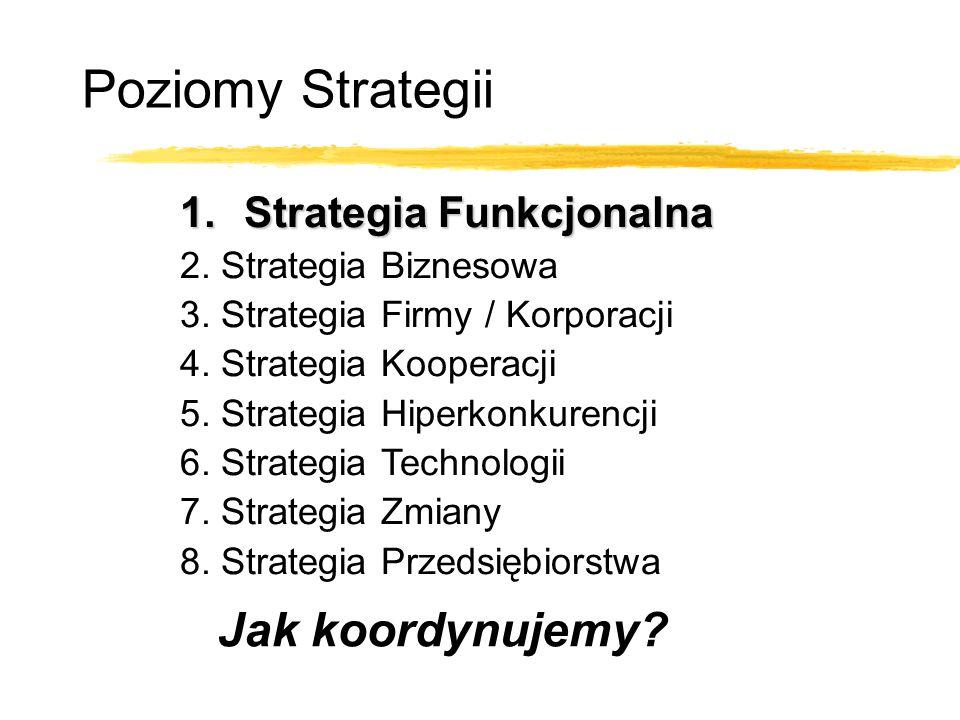 Poziomy Strategii 1.Strategia Funkcjonalna 2. Strategia Biznesowa 3. Strategia Firmy / Korporacji 4. Strategia Kooperacji 5. Strategia Hiperkonkurencj