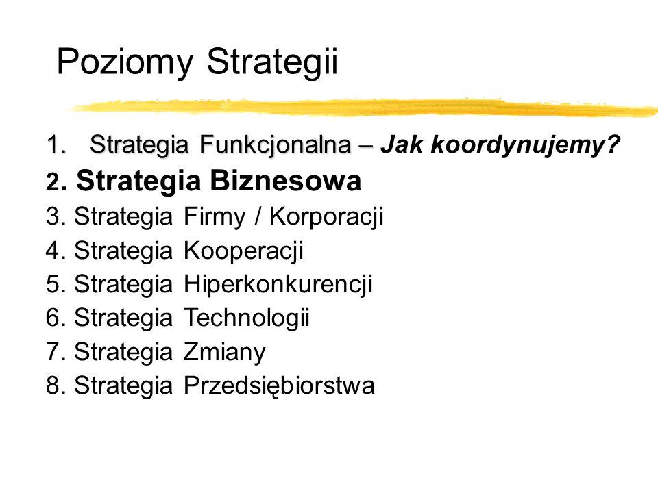 Poziomy Strategii 1.Strategia Funkcjonalna – 1.Strategia Funkcjonalna – Jak koordynujemy? 2. Strategia Biznesowa 3. Strategia Firmy / Korporacji 4. St
