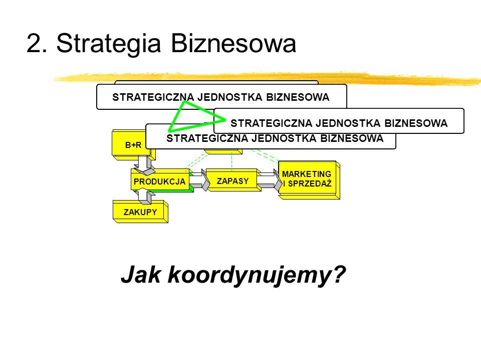2. Strategia Biznesowa Jak koordynujemy? B+R PRODUKCJA ZAKUPY ZAPASY FINANSE STRATEGICZNA JEDNOSTKA BIZNESOWA MARKETING I SPRZEDAŻ