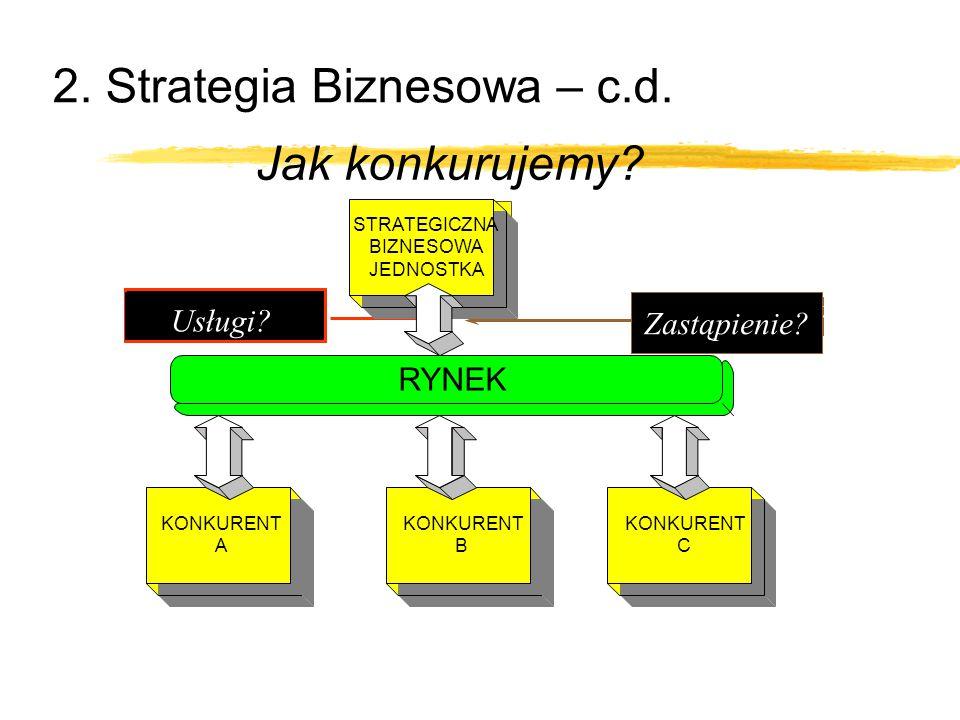 2. Strategia Biznesowa – c.d. Jak konkurujemy? Cena?Jakość? Usługi? Pierwszy Ruch? Szybkie naśladowanie? Zastąpienie? STRATEGICZNA BIZNESOWA JEDNOSTKA