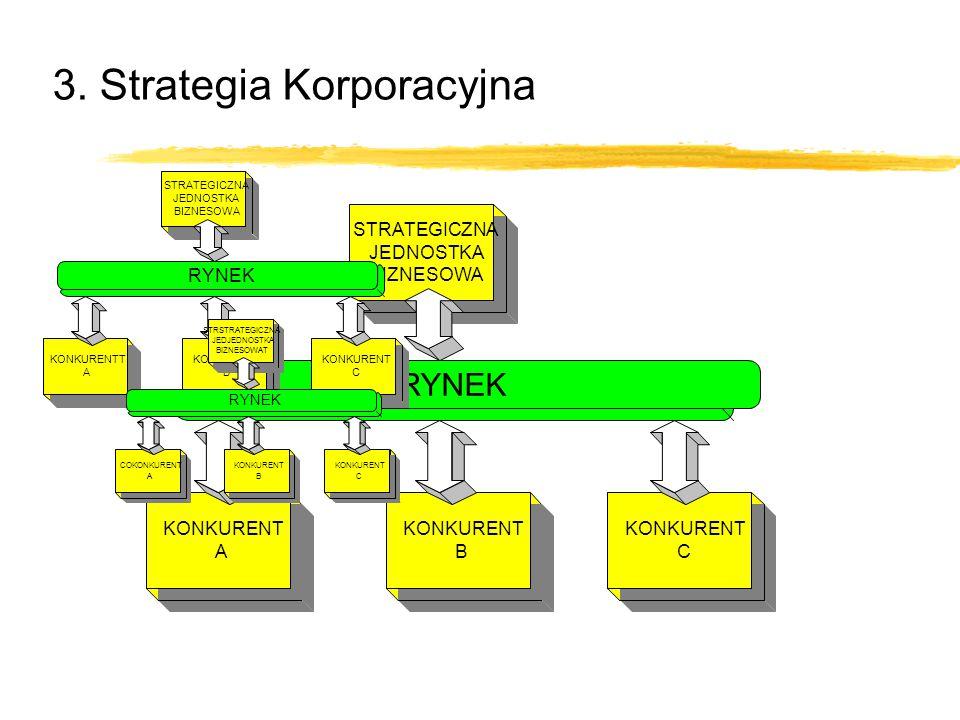 3. Strategia Korporacyjna STRATEGICZNA JEDNOSTKA BIZNESOWA KONKURENT A B C RYNEK STRATEGICZNA JEDNOSTKA BIZNESOWA KONKURENTT A KONKURENT B C RYNEK STR