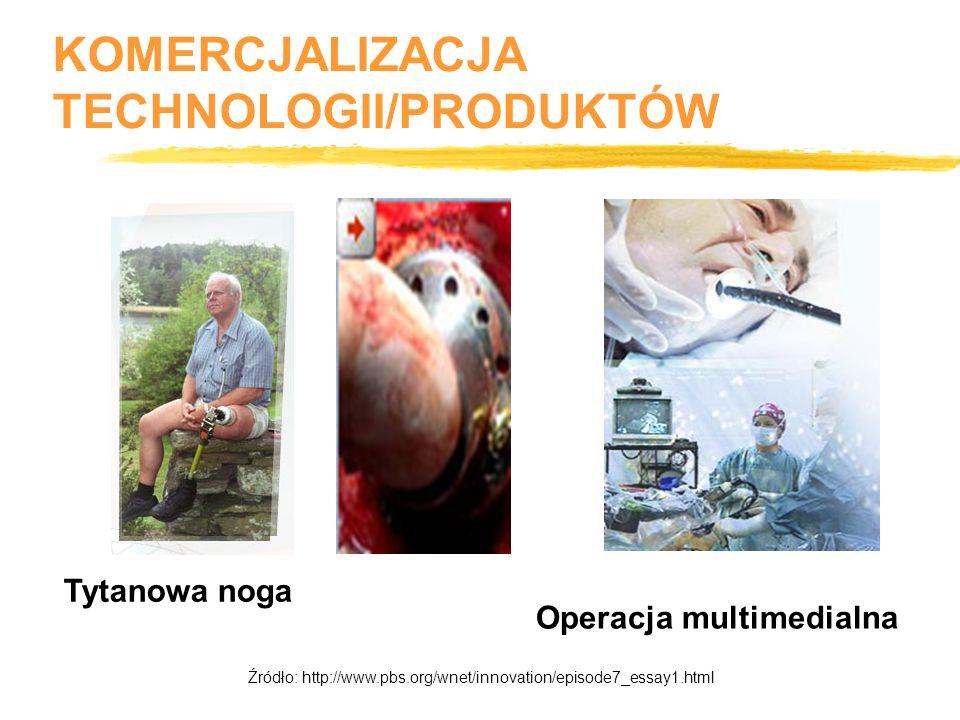 5.Demonstracja 3. Inkubacja 7. Promocja 9. Wprowadzenie na rynek oraz Utrzymanie 2.