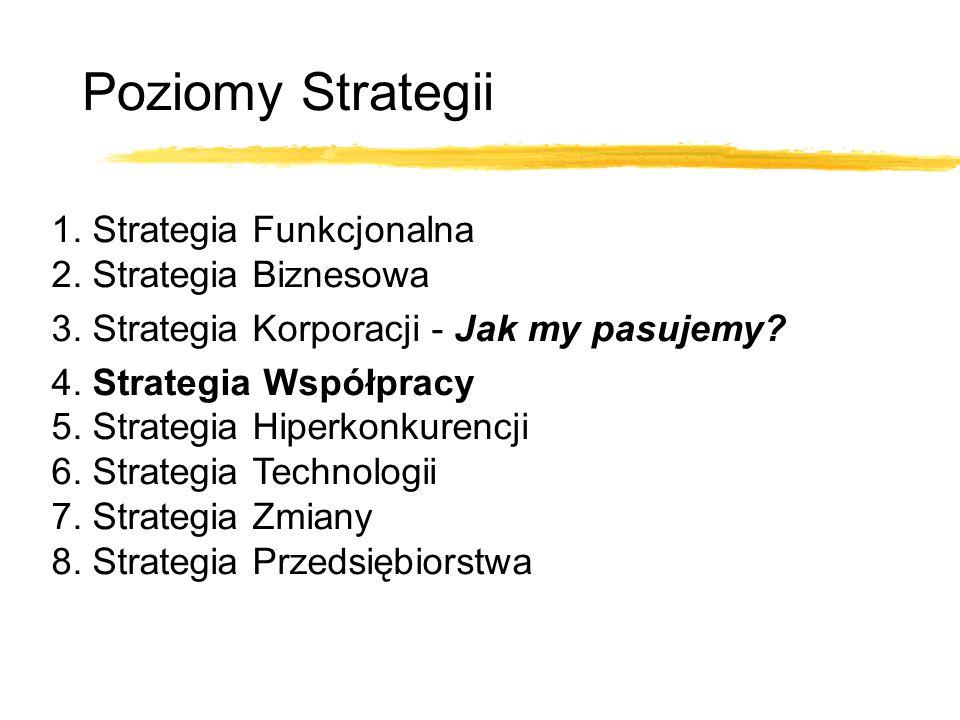 Poziomy Strategii 1. Strategia Funkcjonalna 2. Strategia Biznesowa 3. Strategia Korporacji - Jak my pasujemy? 4. Strategia Współpracy 5. Strategia Hip