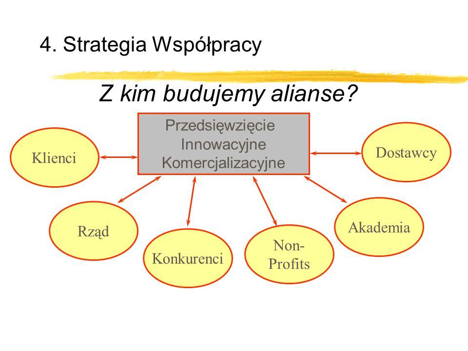 Przedsięwzięcie Innowacyjne Komercjalizacyjne 4. Strategia Współpracy Z kim budujemy alianse? Dostawcy Klienci Non- Profits Rząd Akademia Konkurenci