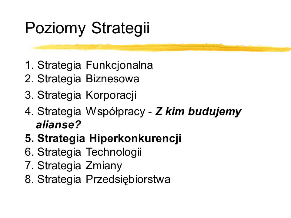 1. Strategia Funkcjonalna 2. Strategia Biznesowa 3. Strategia Korporacji 4. Strategia Współpracy - Z kim budujemy alianse? 5. Strategia Hiperkonkurenc
