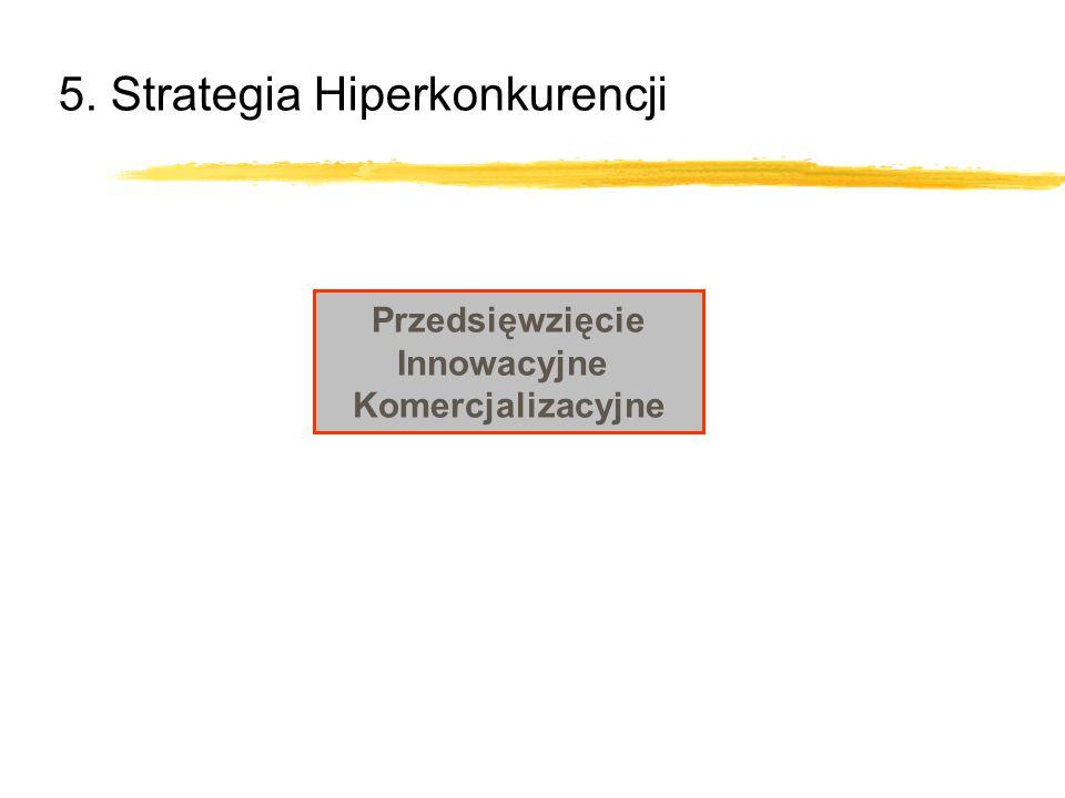 5. Strategia Hiperkonkurencji Przedsięwzięcie Innowacyjne Komercjalizacyjne