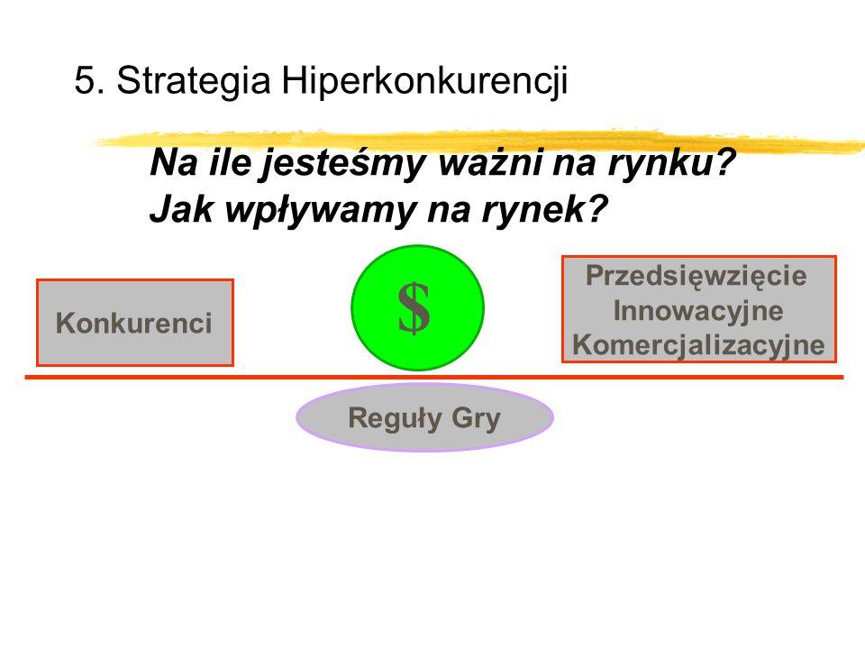 Przedsięwzięcie Innowacyjne Komercjalizacyjne Konkurenci Reguły Gry $ Na ile jesteśmy ważni na rynku? Jak wpływamy na rynek? 5. Strategia Hiperkonkure
