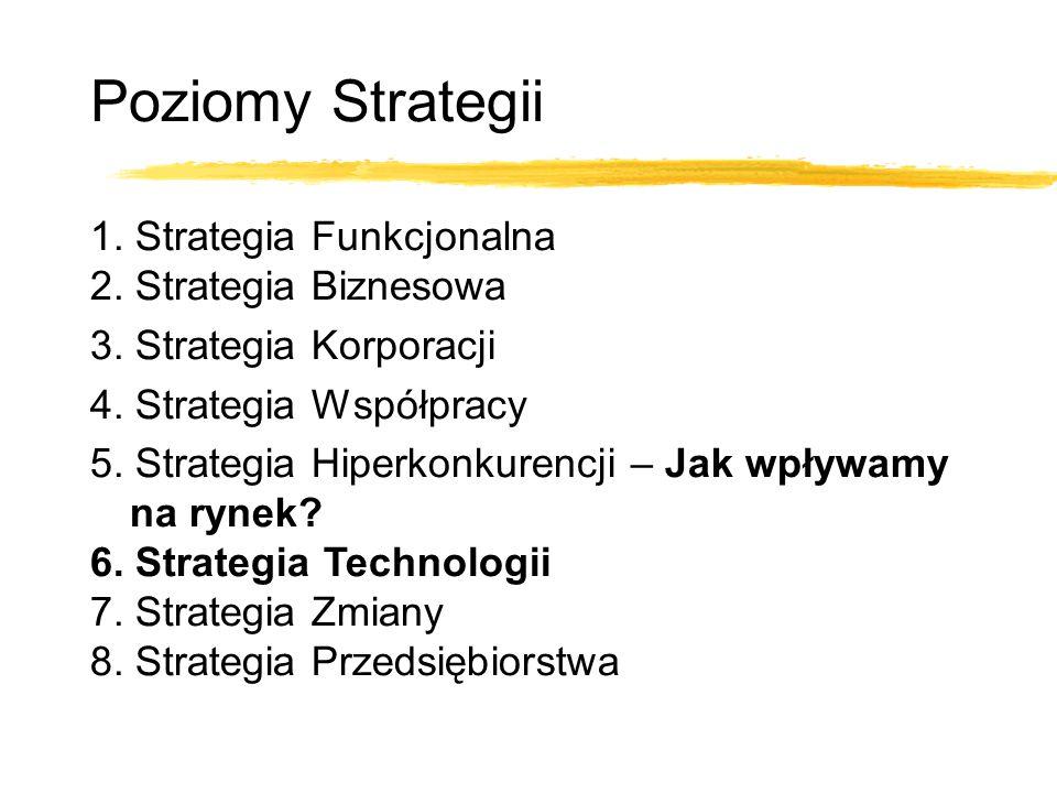 1. Strategia Funkcjonalna 2. Strategia Biznesowa 3. Strategia Korporacji 4. Strategia Współpracy 5. Strategia Hiperkonkurencji – Jak wpływamy na rynek
