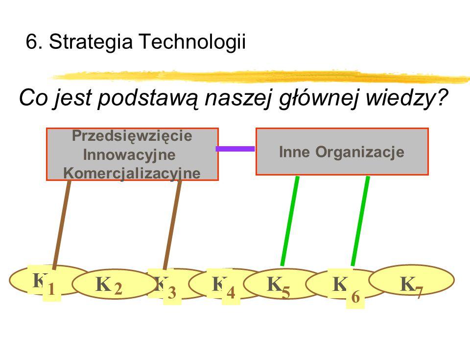 6. Strategia Technologii Przedsięwzięcie Innowacyjne Komercjalizacyjne K 1 K 3 K 2 K 4 K 5 K 6 K 7 Inne Organizacje Co jest podstawą naszej głównej wi
