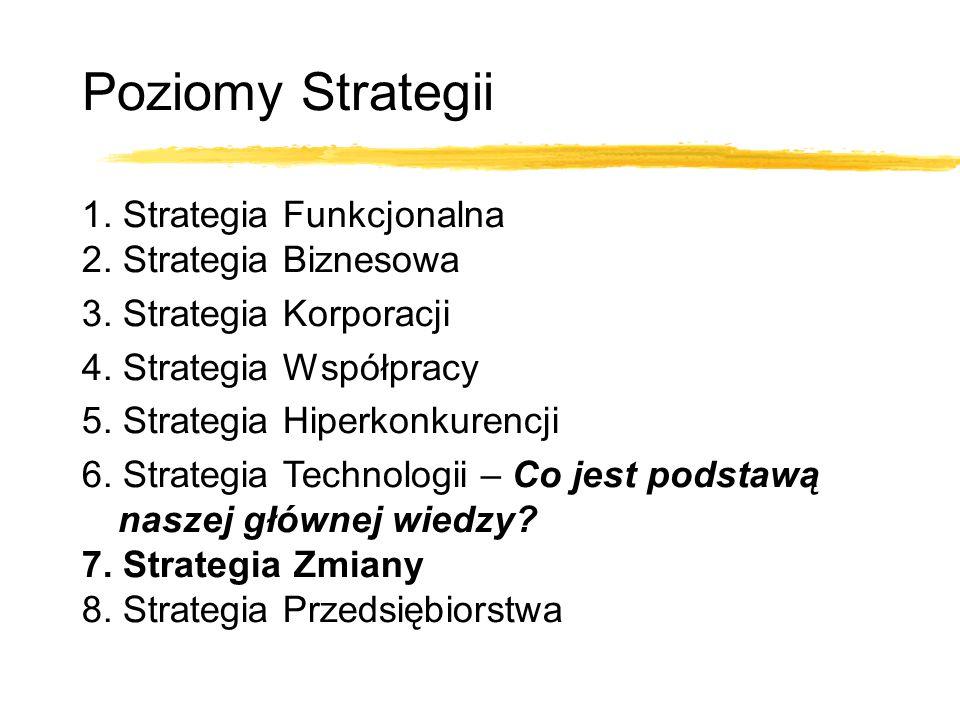 1. Strategia Funkcjonalna 2. Strategia Biznesowa 3. Strategia Korporacji 4. Strategia Współpracy 5. Strategia Hiperkonkurencji 6. Strategia Technologi