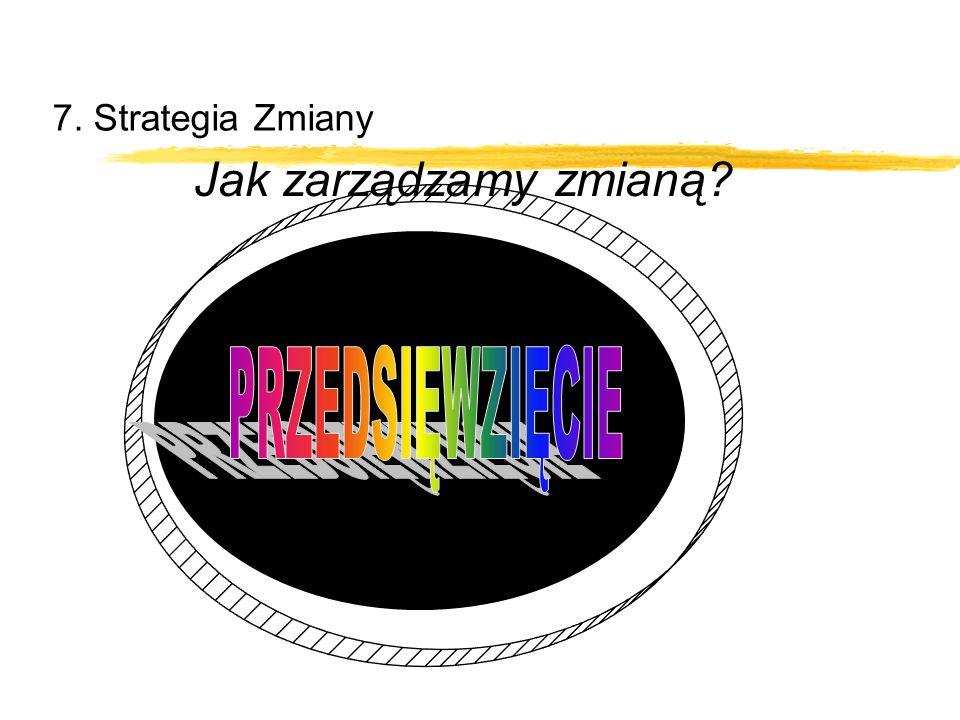 7. Strategia Zmiany Jak zarządzamy zmianą Przedsięwzięcie