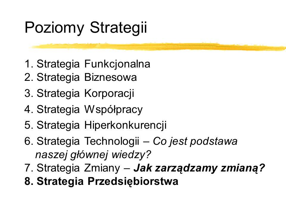 1. Strategia Funkcjonalna 2. Strategia Biznesowa 3.