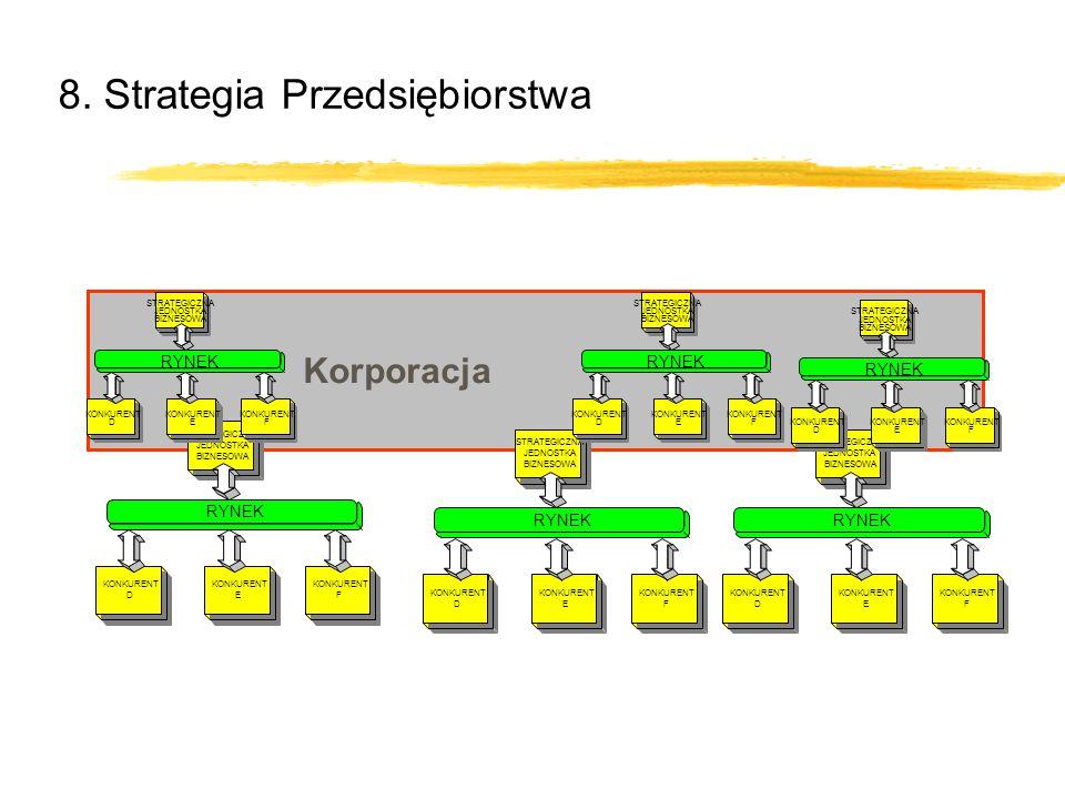 8. Strategia Przedsiębiorstwa Korporacja STRATEGICZNA JEDNOSTKA BIZNESOWA KONKURENT D E F RYNEK STRATEGICZNA JEDNOSTKA BIZNESOWA KONKURENT D E F RYNEK